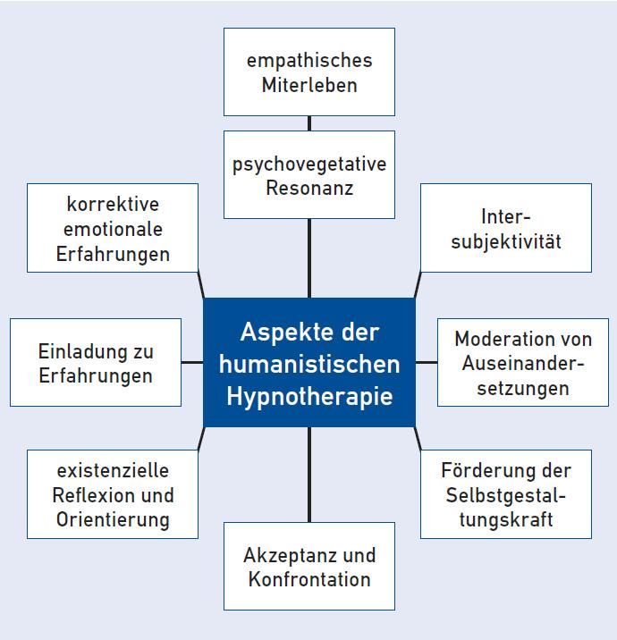 """Suchergebnisse für """"hypno"""" – Werner Eberwein"""